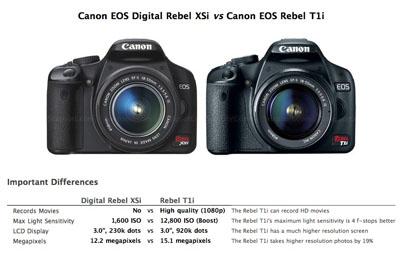 Snapsort camera comparison